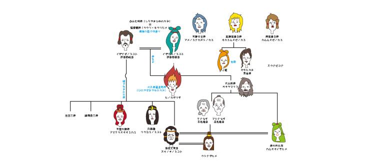 系図 家 ギリシャ 神話 神の系図